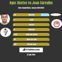 Ager Aketxe vs Joao Carvalho h2h player stats