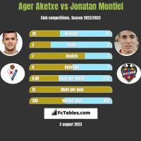 Ager Aketxe vs Jonatan Montiel h2h player stats