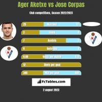 Ager Aketxe vs Jose Corpas h2h player stats