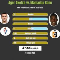 Ager Aketxe vs Mamadou Kone h2h player stats