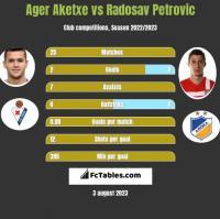 Ager Aketxe vs Radosav Petrovic h2h player stats