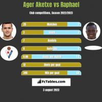 Ager Aketxe vs Raphael h2h player stats
