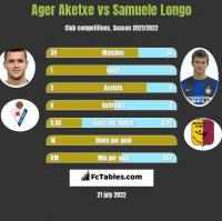 Ager Aketxe vs Samuele Longo h2h player stats