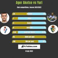 Ager Aketxe vs Yuri h2h player stats