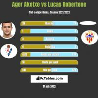 Ager Aketxe vs Lucas Robertone h2h player stats