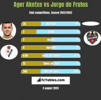 Ager Aketxe vs Jorge de Frutos h2h player stats