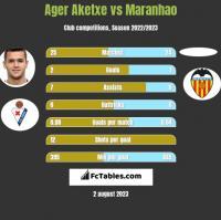 Ager Aketxe vs Maranhao h2h player stats