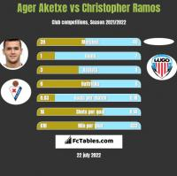 Ager Aketxe vs Christopher Ramos h2h player stats