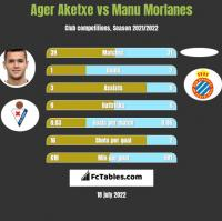 Ager Aketxe vs Manu Morlanes h2h player stats