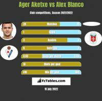 Ager Aketxe vs Alex Blanco h2h player stats