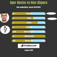 Ager Aketxe vs Alex Aizpuru h2h player stats