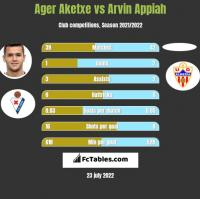 Ager Aketxe vs Arvin Appiah h2h player stats