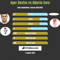 Ager Aketxe vs Alberto Soro h2h player stats