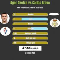 Ager Aketxe vs Carlos Bravo h2h player stats