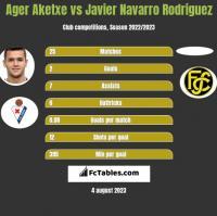 Ager Aketxe vs Javier Navarro Rodriguez h2h player stats