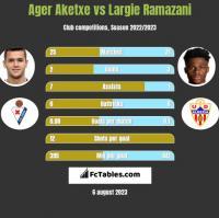 Ager Aketxe vs Largie Ramazani h2h player stats