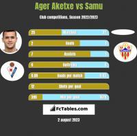 Ager Aketxe vs Samu h2h player stats