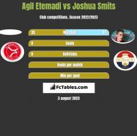 Agil Etemadi vs Joshua Smits h2h player stats