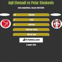 Agil Etemadi vs Petar Stoskovic h2h player stats