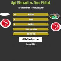 Agil Etemadi vs Timo Plattel h2h player stats