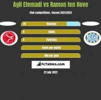 Agil Etemadi vs Ramon ten Hove h2h player stats