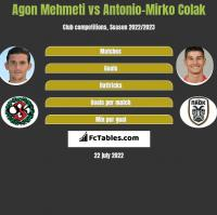 Agon Mehmeti vs Antonio-Mirko Colak h2h player stats