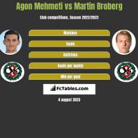 Agon Mehmeti vs Martin Broberg h2h player stats