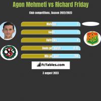 Agon Mehmeti vs Richard Friday h2h player stats