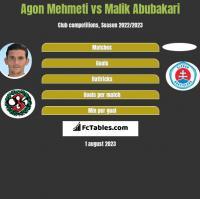 Agon Mehmeti vs Malik Abubakari h2h player stats