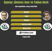 Agonay Jimenez Ione vs Fabian Koch h2h player stats