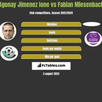 Agonay Jimenez Ione vs Fabian Miesenback h2h player stats