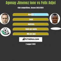 Agonay Jimenez Ione vs Felix Adjei h2h player stats