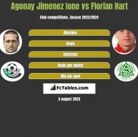Agonay Jimenez Ione vs Florian Hart h2h player stats