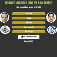 Agonay Jimenez Ione vs Leo Greiml h2h player stats