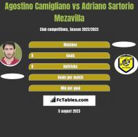 Agostino Camigliano vs Adriano Sartorio Mezavilla h2h player stats