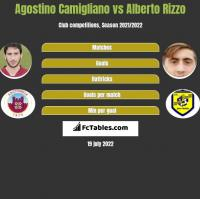 Agostino Camigliano vs Alberto Rizzo h2h player stats