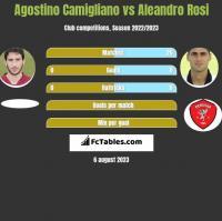 Agostino Camigliano vs Aleandro Rosi h2h player stats