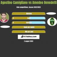 Agostino Camigliano vs Amedeo Benedetti h2h player stats