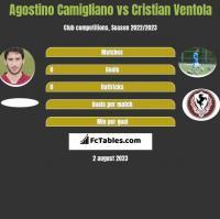 Agostino Camigliano vs Cristian Ventola h2h player stats