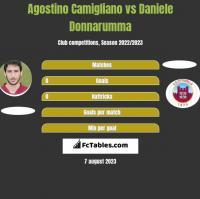 Agostino Camigliano vs Daniele Donnarumma h2h player stats