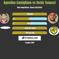 Agostino Camigliano vs Denis Tonucci h2h player stats