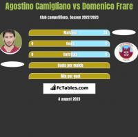 Agostino Camigliano vs Domenico Frare h2h player stats