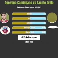 Agostino Camigliano vs Fausto Grillo h2h player stats