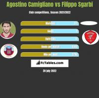 Agostino Camigliano vs Filippo Sgarbi h2h player stats