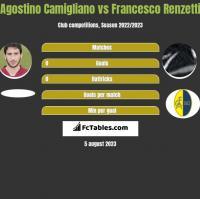 Agostino Camigliano vs Francesco Renzetti h2h player stats