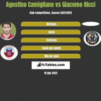 Agostino Camigliano vs Giacomo Ricci h2h player stats