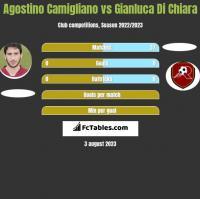 Agostino Camigliano vs Gianluca Di Chiara h2h player stats