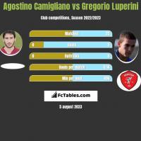 Agostino Camigliano vs Gregorio Luperini h2h player stats