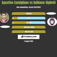 Agostino Camigliano vs Guillame Gigliotti h2h player stats