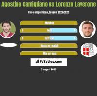 Agostino Camigliano vs Lorenzo Laverone h2h player stats